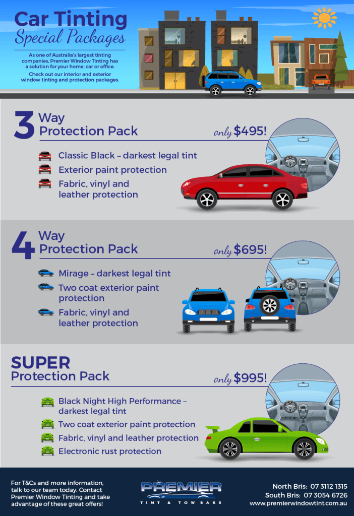Car Window Tinting Sydney Specials Infographics
